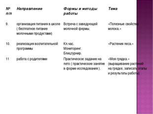 № п/п Направление Формы и методы работы Тема 9.организация питания в школ