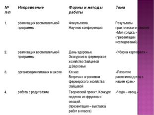 № п/пНаправление Формы и методы работы Тема 1.реализация воспитательной п