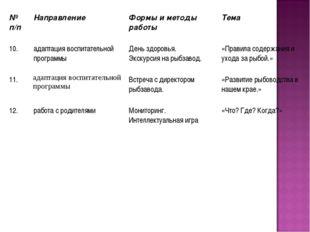 № п/п Направление Формы и методы работы Тема 10.адаптация воспитательной