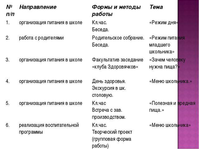 № п/пНаправлениеФормы и методы работыТема 1.организация питания в школеК...