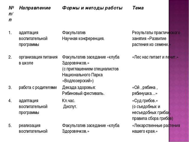 № п/п Направление Формы и методы работы Тема 1.адаптация воспитательной п...