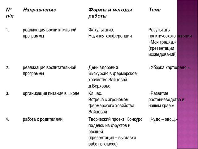 № п/пНаправление Формы и методы работы Тема 1.реализация воспитательной п...