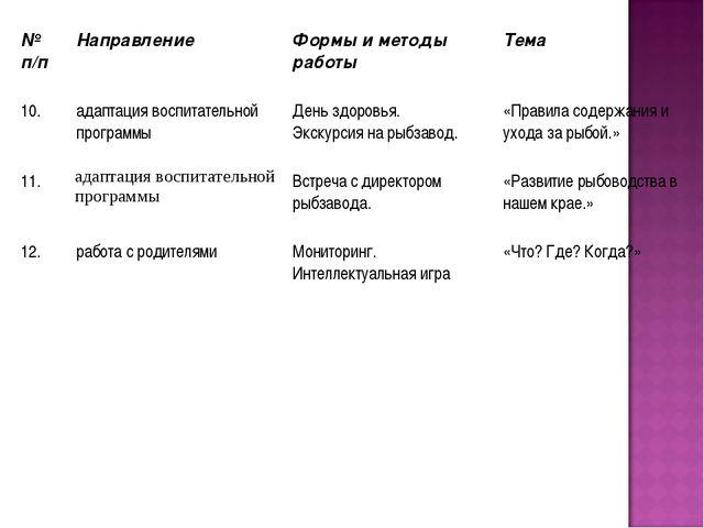 № п/п Направление Формы и методы работы Тема 10.адаптация воспитательной...