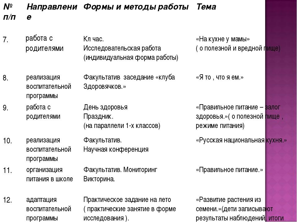 № п/п Направление Формы и методы работы Тема 7.работа с родителямиКл час...