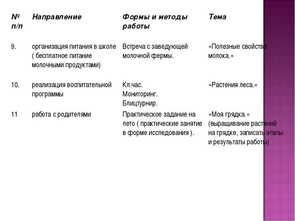 № п/п Направление Формы и методы работы Тема 9.организация питания в школ...