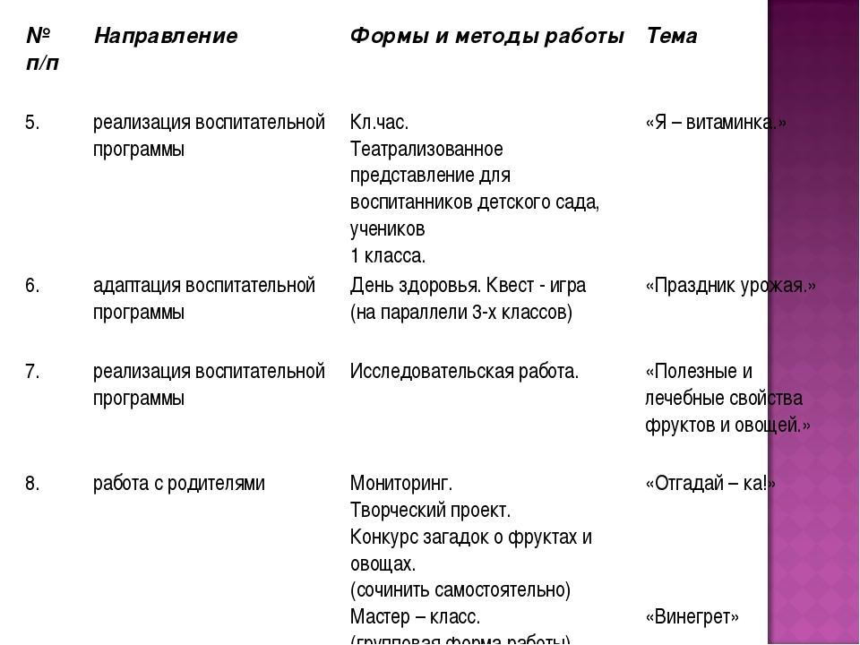 № п/пНаправление Формы и методы работы Тема 5.реализация воспитательной п...