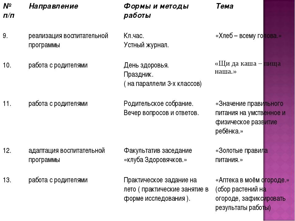№ п/п Направление Формы и методы работы Тема 9.реализация воспитательной...