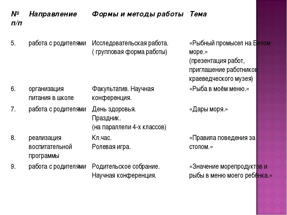 № п/п Направление Формы и методы работы Тема 5.работа с родителямиИсслед...