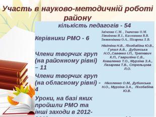 Участь в науково-методичній роботі району 12/19/2014 Підпала Лідія кількість