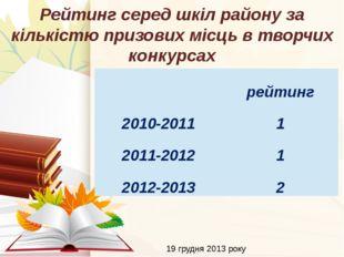 19 грудня 2013 року Рейтинг серед шкіл району за кількістю призових місць в т