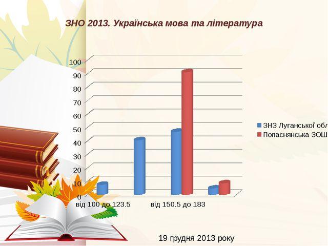 ЗНО 2013. Українська мова та література 19 грудня 2013 року 12/19/2014 Підпал...