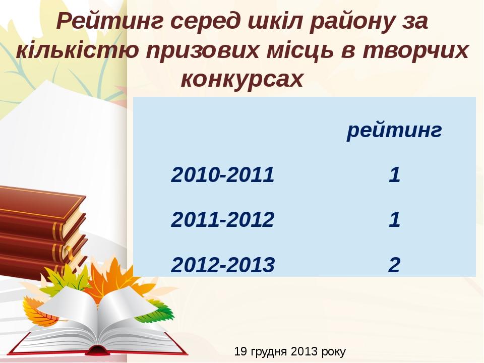 19 грудня 2013 року Рейтинг серед шкіл району за кількістю призових місць в т...