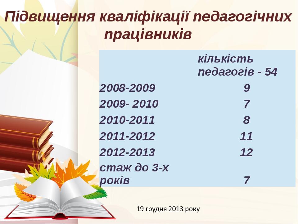 Підвищення кваліфікації педагогічних працівників 12/19/2014 Підпала Лідія  к...