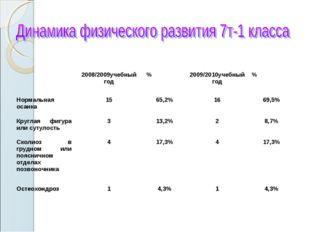2008/2009учебный год%2009/2010учебный год% Нормальная осанка1565,2%16