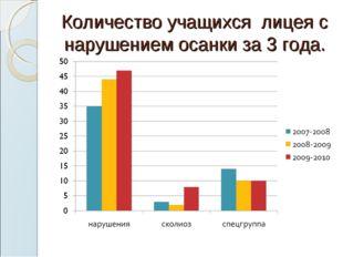 Количество учащихся лицея с нарушением осанки за 3 года.