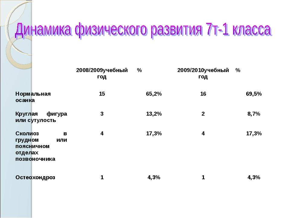 2008/2009учебный год%2009/2010учебный год% Нормальная осанка1565,2%16...