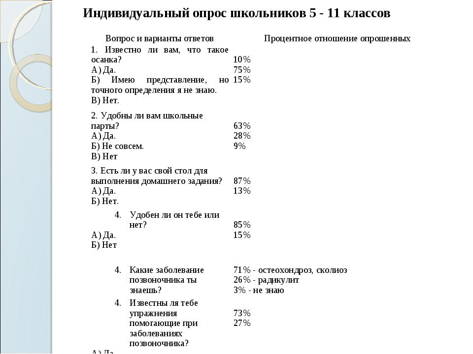 Индивидуальный опрос школьников 5 - 11 классов Вопрос и варианты ответовПроц...