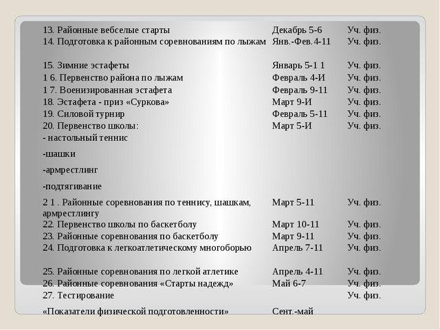 13. Районные вебселые старты Декабрь 5-6 Уч. физ. 14. Подготовка к районным с...
