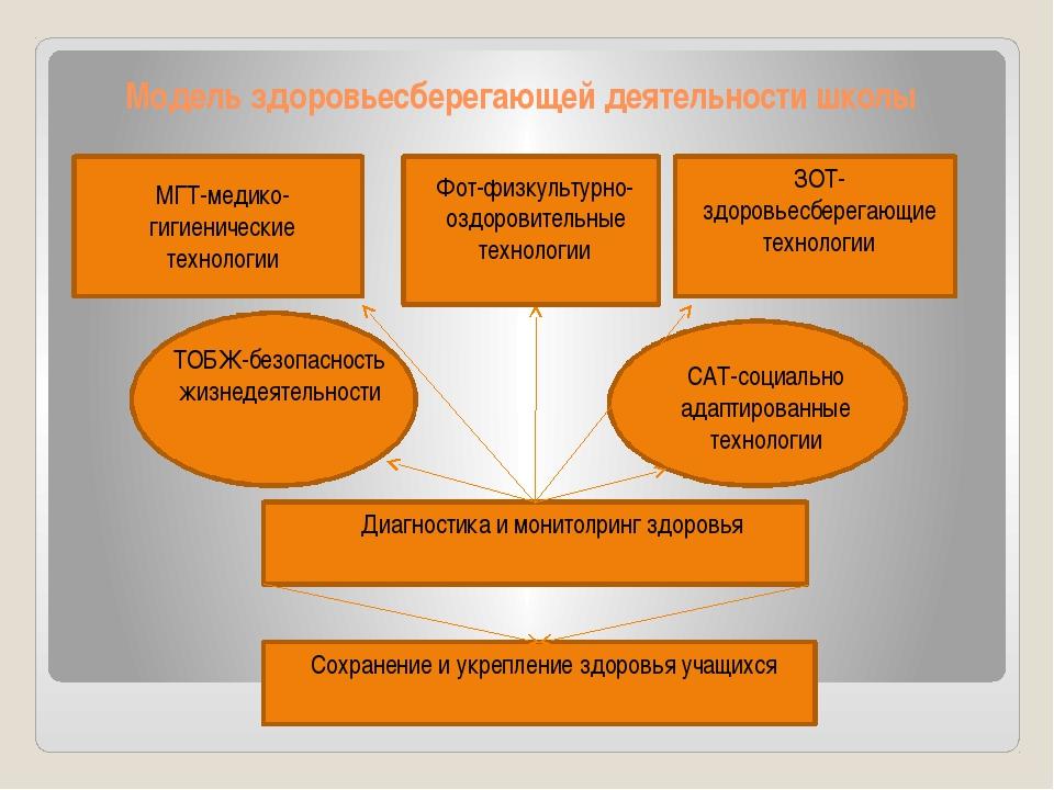Модель здоровьесберегающей деятельности школы МГТ-медико-гигиенические технол...