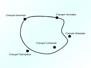Станция Числовая Станция Знаковая Станция Сложение Станция Повторкино Станция