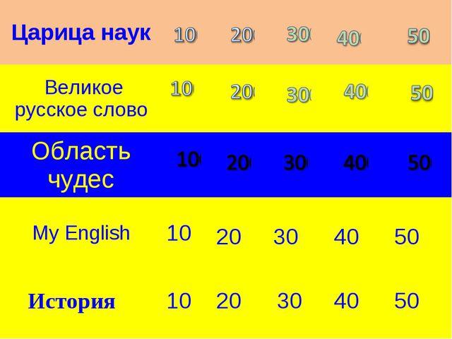 300 400 500 10 20 30 40 50 История 10 20 30 40 50 Царица наук Великое ру...