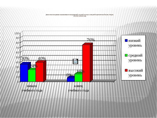 Диагностика обследования сформированности представлений о звуковой структуре...