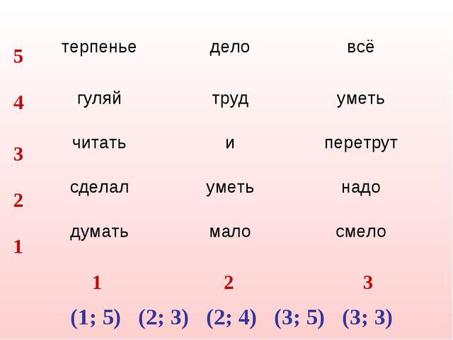 1 2 3 1 2 3 4 5 (1; 5) (2; 3) (2; 4) (3; 5) (3; 3) терпенье деловсё гуляйт...
