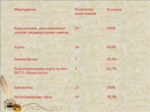 Мероприятия Количество выпускников% охвата Консультации ,дополнительные зан