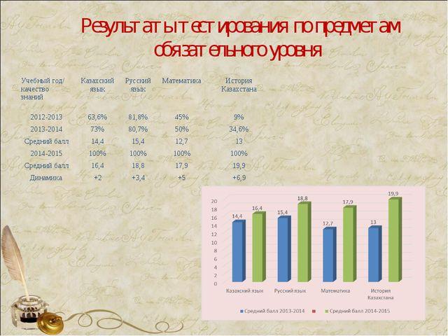 Результаты тестирования по предметам обязательного уровня Учебный год/ качест...