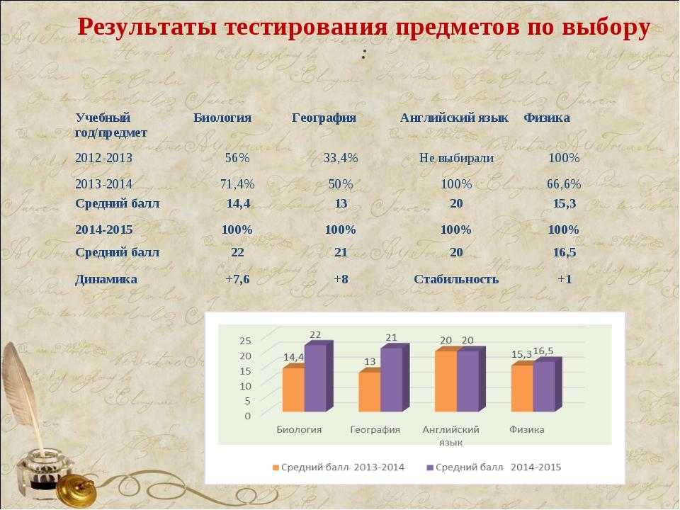 Результаты тестирования предметов по выбору :  Учебный год/предметБиология...