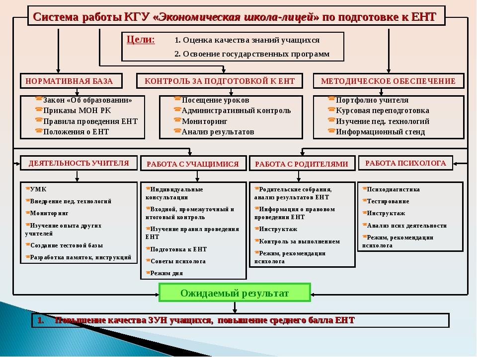 Система работы КГУ «Экономическая школа-лицей» по подготовке к ЕНТ Цели: 1....