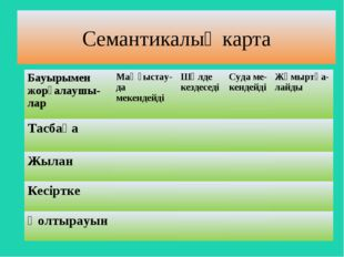 Семантикалық карта Бауырымен жорғалаушы-ларМаңғыстау-да мекендейді Шөлде ке