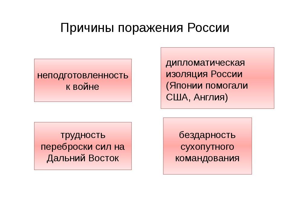 Причины поражения России неподготовленность к войне трудность переброски сил...