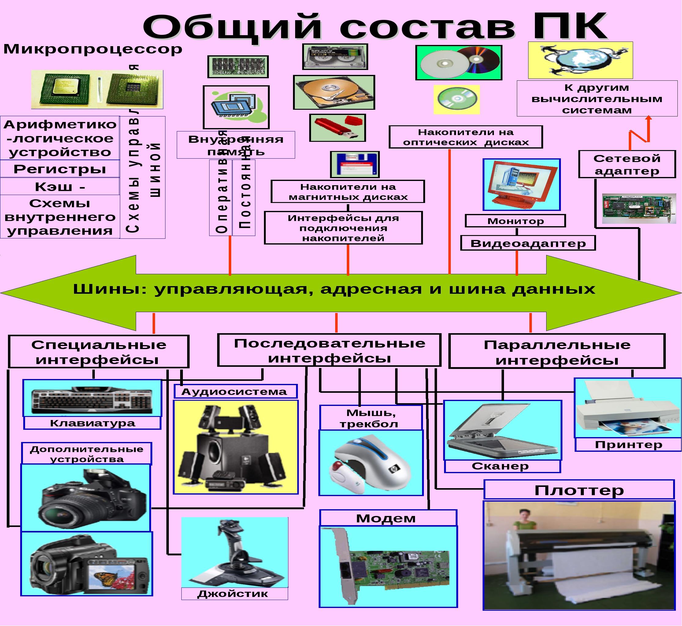 Общий состав ПК Внутренняя память Видеоадаптер Монитор