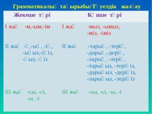 Грамматикалық тақырыбы:Тәуелдік жалғау Жекеше түріКөпше түрі І жақ -м,-ым,-і