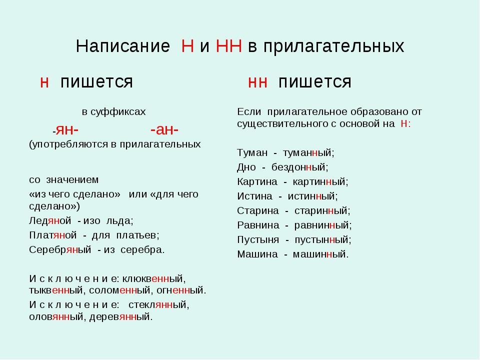 Написание Н и НН в прилагательных н пишется нн пишется в суффиксах -ян- -ан-...
