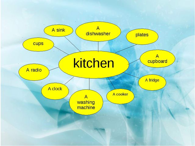 kitchen cups A sink A dishwasher plates A cupboard A fridge A cooker A washin...