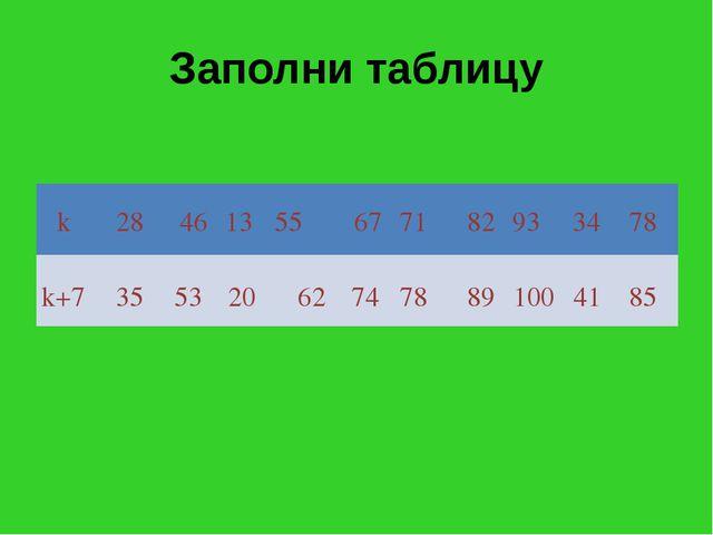 Заполни таблицу k k+7 28 46 13 55 67 71 82 93 34 78 35 53 20 62 74 78 89 100...