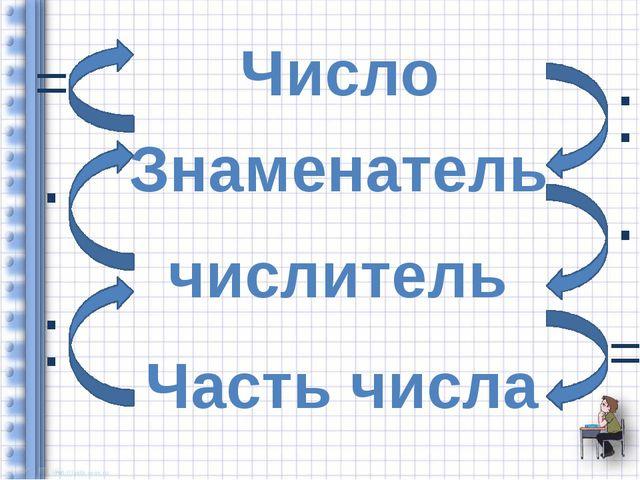Число Знаменатель числитель Часть числа : · =