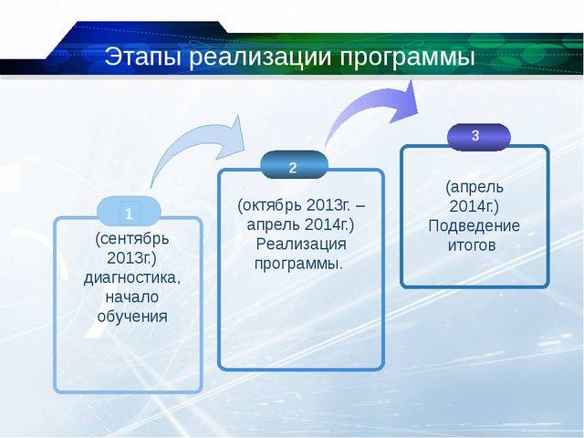 Этапы реализации программы 2 3 (сентябрь 2013г.) диагностика, начало обучения...