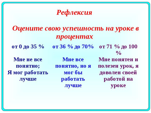 Рефлексия Оцените свою успешность на уроке в процентах от 0 до 35 % Мне не вс...