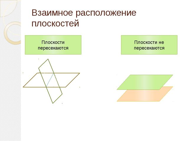 Взаимное расположение плоскостей Плоскости пересекаются α β Плоскости не пере...