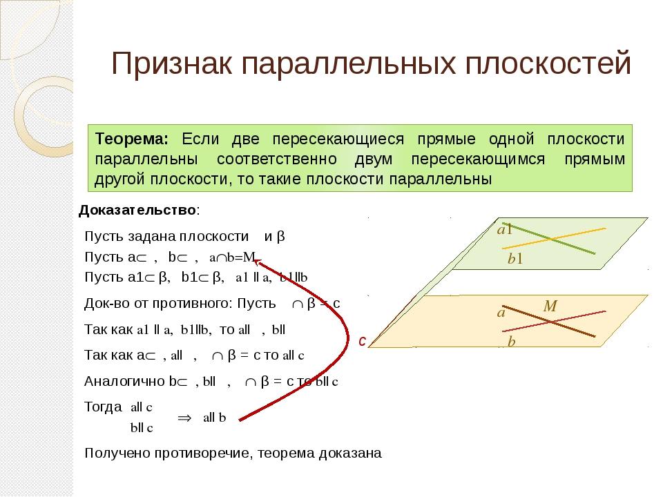 Признак параллельных плоскостей Теорема: Если две пересекающиеся прямые одной...