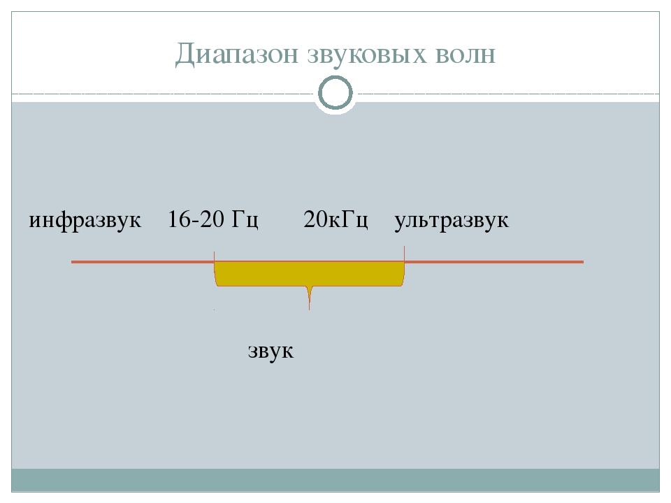 Диапазон звуковых волн инфразвук 16-20 Гц 20кГц ультразвук звук