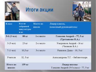 Итоги акции Класс Кол-во собранной макулатурыв кг Место по школе Лидер класс