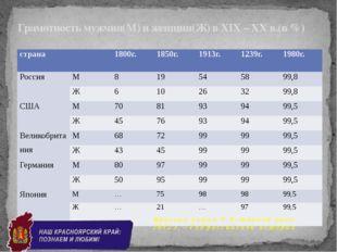 Грамотность мужчин(М) и женщин(Ж) в XIX – XX в.(в %) К р а е в а я а к ц и я