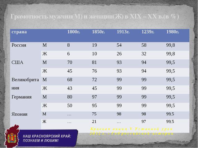 Грамотность мужчин(М) и женщин(Ж) в XIX – XX в.(в %) К р а е в а я а к ц и я...