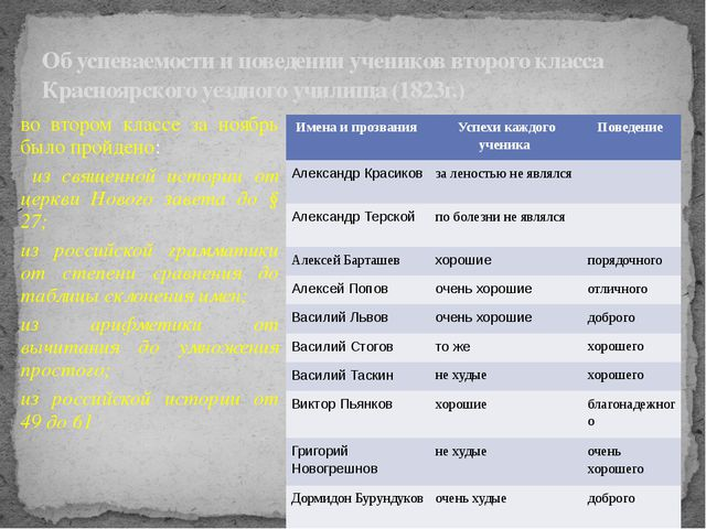 Об успеваемости и поведении учеников второго класса Красноярского уездного уч...