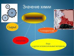 Производство Сырьё Аппаратура Энергия Вода и другие вспомогательные материалы