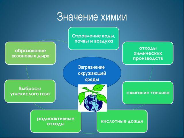 Загрязнение окружающей среды Значение химии
